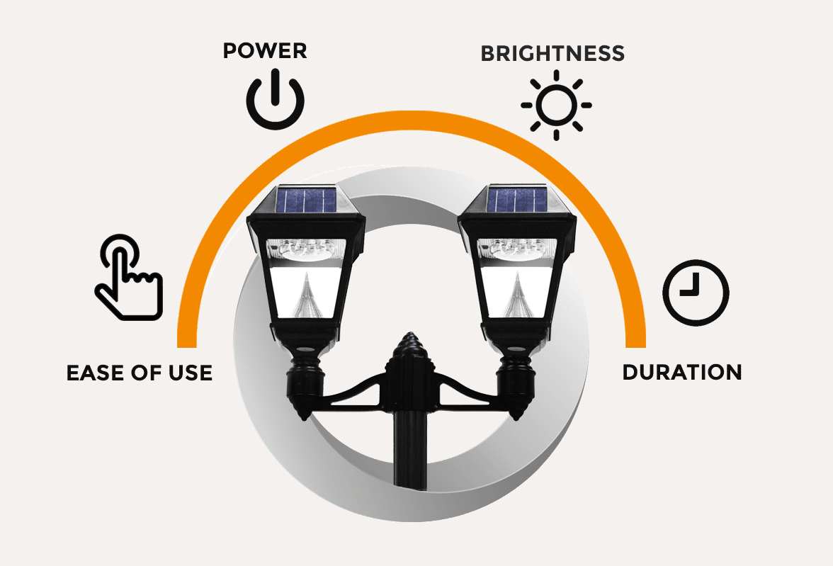 Imperial II Solar Lamp Ease Of Use
